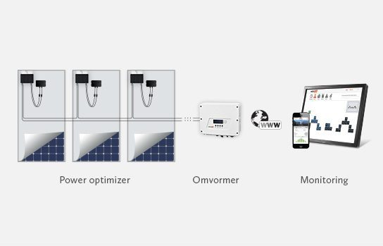 SolarEdge web