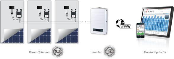 SolarEdge werking