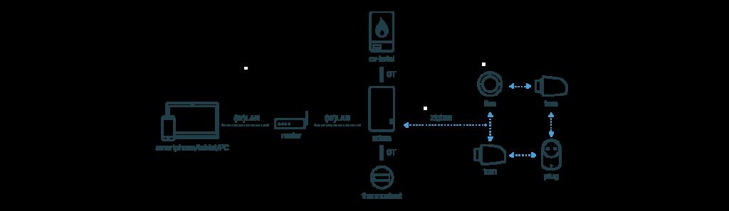 system_plugwise-ha-nl (002)
